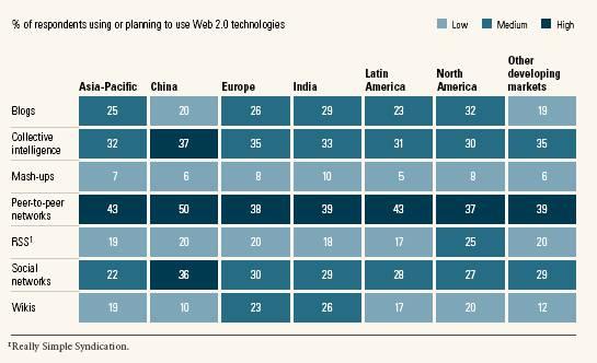 Adopción de tecnologías 2.0 por país, segun McKinsey & Co