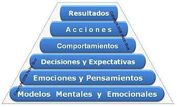 Pirámide como llegar a resultados ciertos