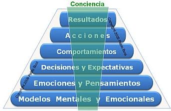 Pirámide como llegar a resultados, conciencia