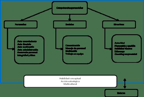 competencias gerenciales básicas para ser desarrolladas en todo personal de mando