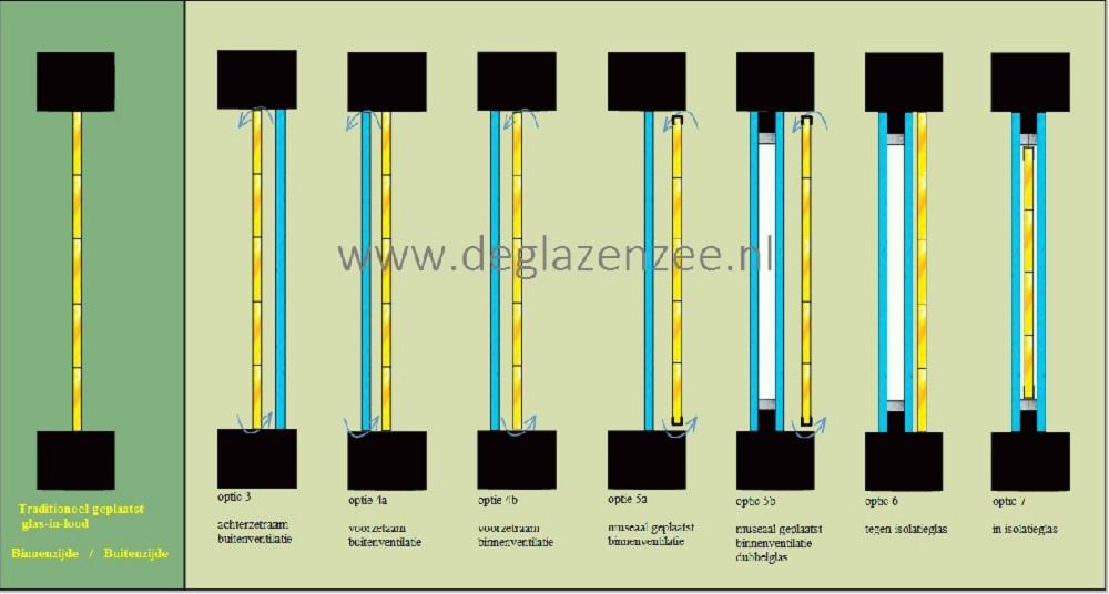Condens Binnenkant Raam Dubbel Glas.Oplossingen I V M Condens De Glazen Zee