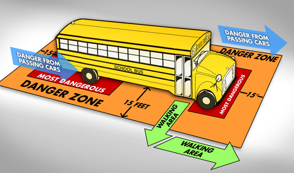 school bus danger zones