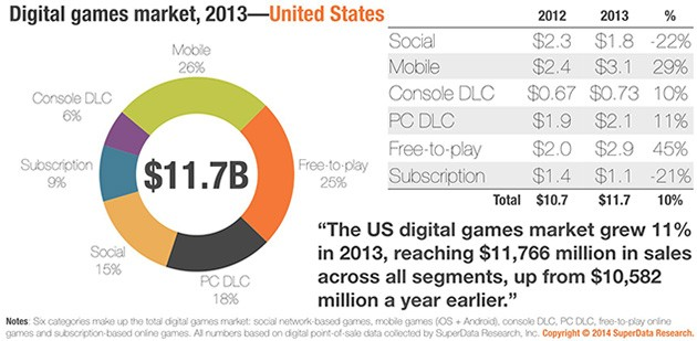 SuperData-_-2013-Digital-sales-graph