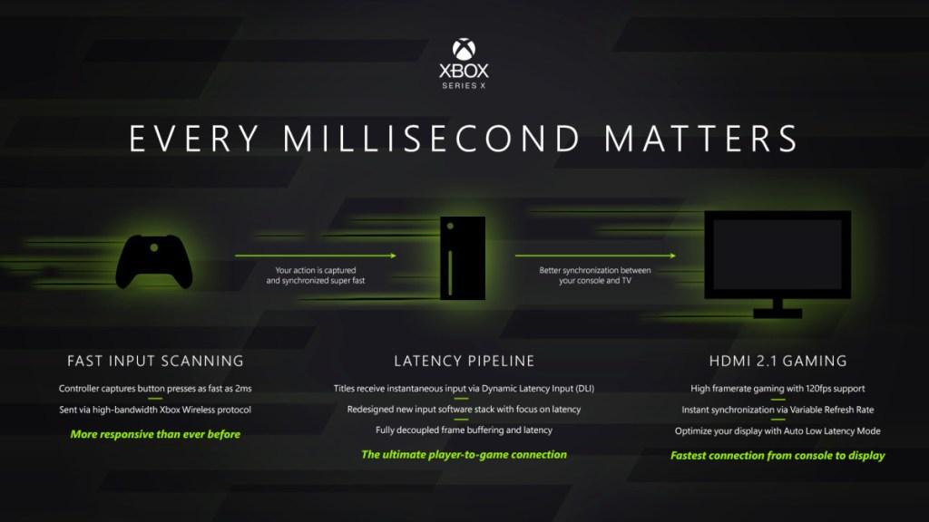 Xbox Series X - Latencia