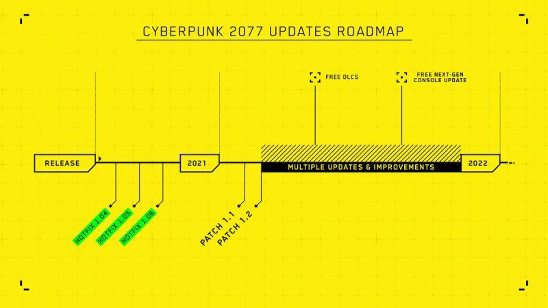 Cyberpunk 2077 - Roadmap 2021