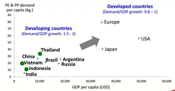 ถ้าเทียบเฉพาะประเทศกำลังพัฒนาด้วยกัน ไทยถือว่าบริโภคปิโตรเคมีเยอะแล้ว ตลาดจึงค่อนข้างอิ่มตัวกว่าเพื่่อนบ้าน