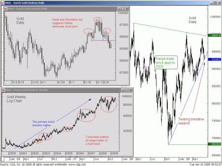 Technische analyse van goudprijs op 17 juni 2009