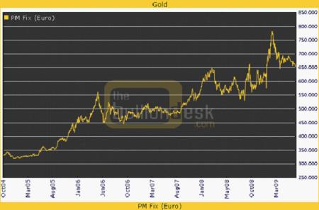 patronen van goud in euro's