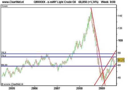 Olieprijs op weg naar de top van juni