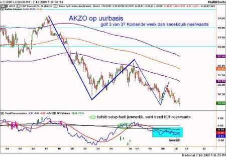 Technische analyse van Akzo uurbasis op 10 juli 2009