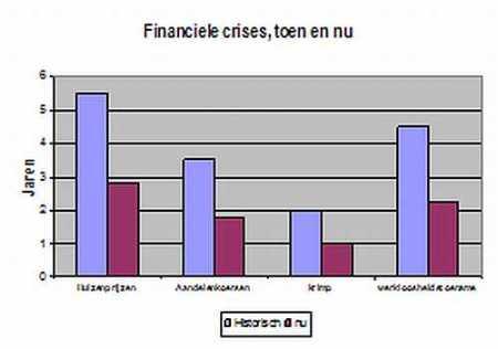 financiele crisis,toen en nu (duur)