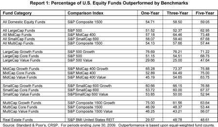 Percentage van actieve Amerikaanse beleggingsfondsen die achterblijven bij markt
