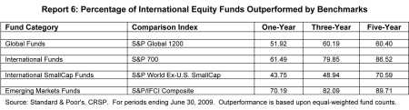 Percentage van actieve internationale aandelenbeleggingsfondsen die achterblijven bij markt