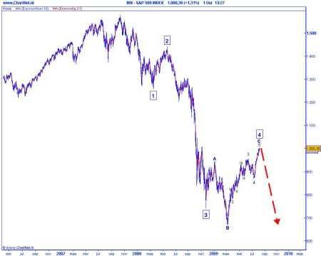 Technische analyse van de AEX op 4 augustusi 2009 (op basis van Elliot Wave)