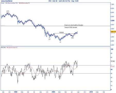Technische analyse van de CAC op 25 augustus 2009 (op basis van Elliot Wave)