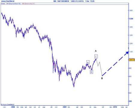 Technische analyse van de S&P 500 op 11 augustus 2009 (op basis van Elliot Wave)