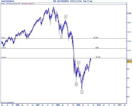 Technische analyse van de S&P 500 op basis van Elliot Wave, herstel binnen de dalende trend