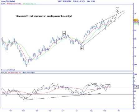Technische analyse van de AEX op 15 september 2009 (op basis van Elliot Wave) het vormen van een top neemt meer tijd in beslag