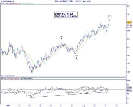 Technische analyse van de AEX op 13 oktober 2009 (op basis van Elliot Wave) aangepaste telling