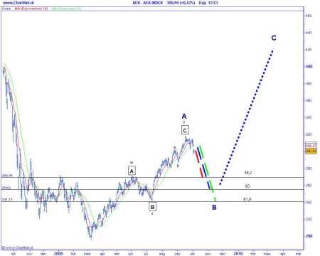 Technische analyse van de AEX op 6 oktober 2009 (op basis van Elliot Wave) correctiescenario