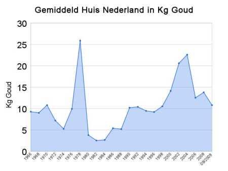 Gemiddeld huis in Nederland in Kg Goud