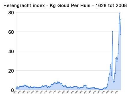 Herengracht index-Kg Goud per huis- 1628 tot 2008
