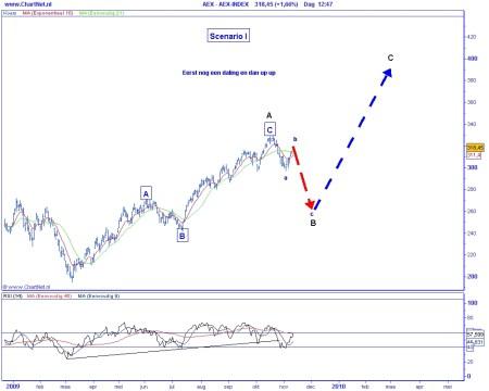 Technische analyse van de AEX op 27 november 2009 (op basis van Elliot Wave)