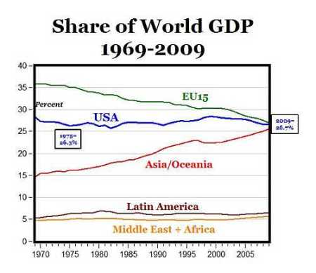 marktaandeel van regio's in de wereldeconomie van 1969-2009