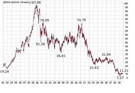 Japanse Nikkei op langetermijn uitgedrukt in goud