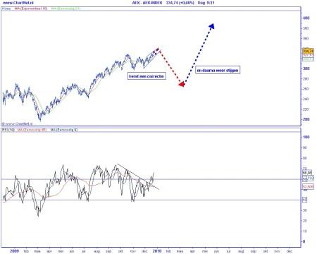 Technische analyse AEX op 23 december 2009 (op basis van Elliot Wave) eerst een correctie en daarna weer stijgen
