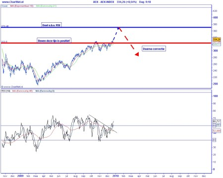 Technische analyse AEX op 23 december 2009 (op basis van Elliot Wave) naar 370