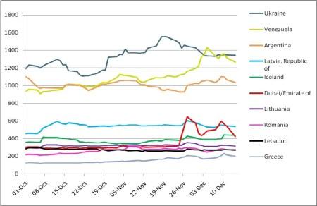 De meest risicovolle staatsleningen