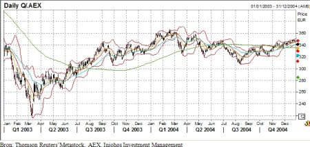 AEX in 2003-2004