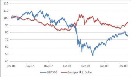S&P 500 (in USD) versus USD-EUR