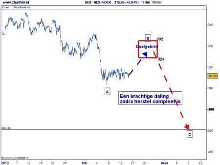 Technische analyse AEX op 16 februari 2010 Elliot Wave