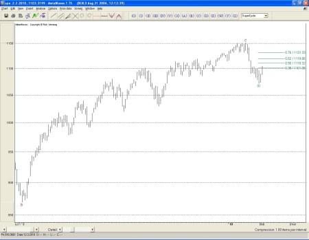 Technische analyse S&P 500 op 3 februari 210
