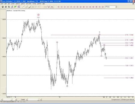 Technische anayse euro-dollar 3 februari 2010