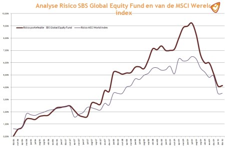 Analyse Risico SBS Global Equity Fund en van de MSCI Wereld index