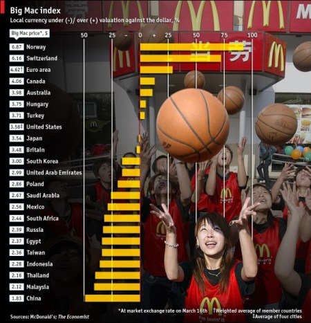Big Mac-index 18 maart 2010