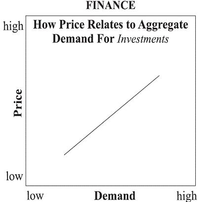 Prijzen en vraag naar beleggingen