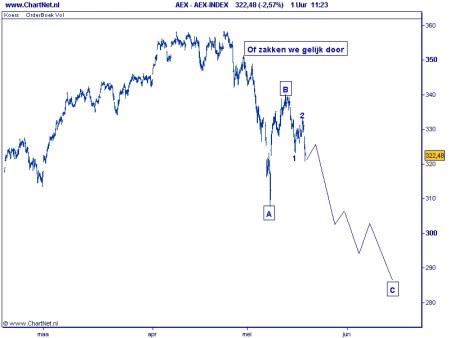 AEX TA grafiek 2 18 mei 2010