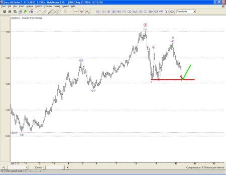 Euro technische analyse 18 mei 2010