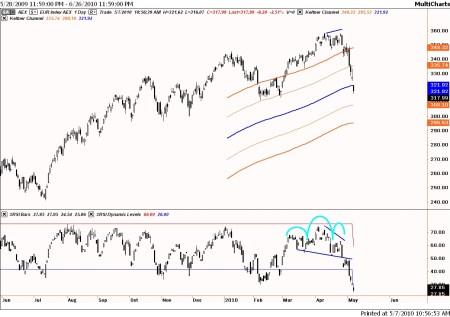 Technische analyse AEX 7 mei 2010