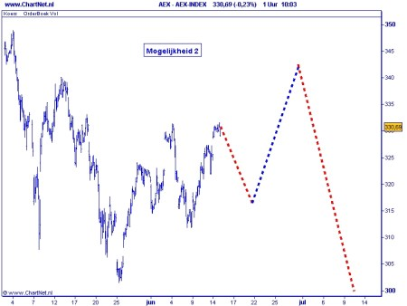 AEX 15 juni 2010 Alternatief scenario