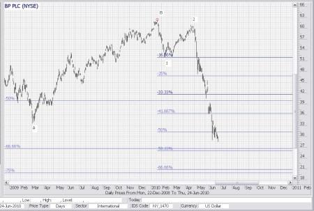Technische analyse BP 25 juni 2010