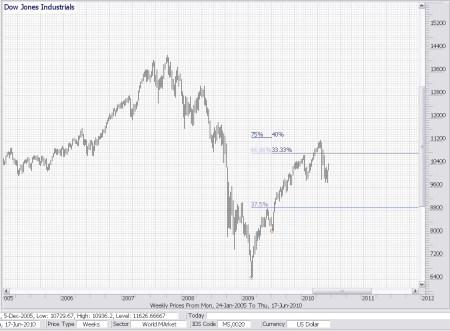 Technische analyse Dow Jones 18 juni 2010