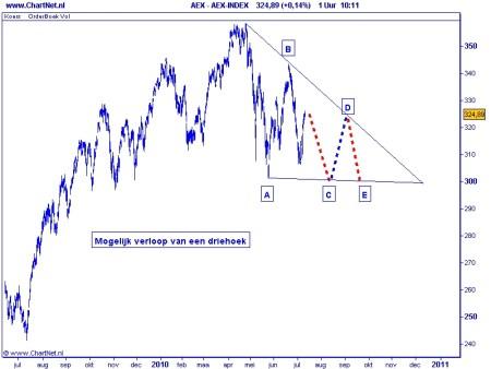 AEX TA 13 juli 2010 Mogelijk verloop van een driehoek