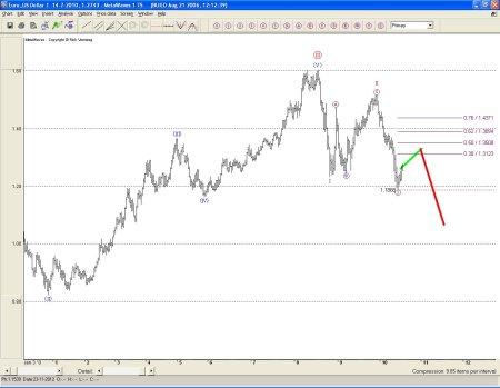 Euro technische analyse 15 juli 2010