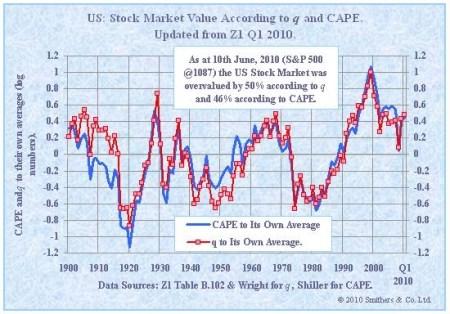 Waardering beurs VS volgens q-ratio en CAPE op 10 juni 2010