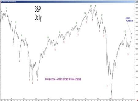 Sentiment onder beleggers 28 oktober 2010